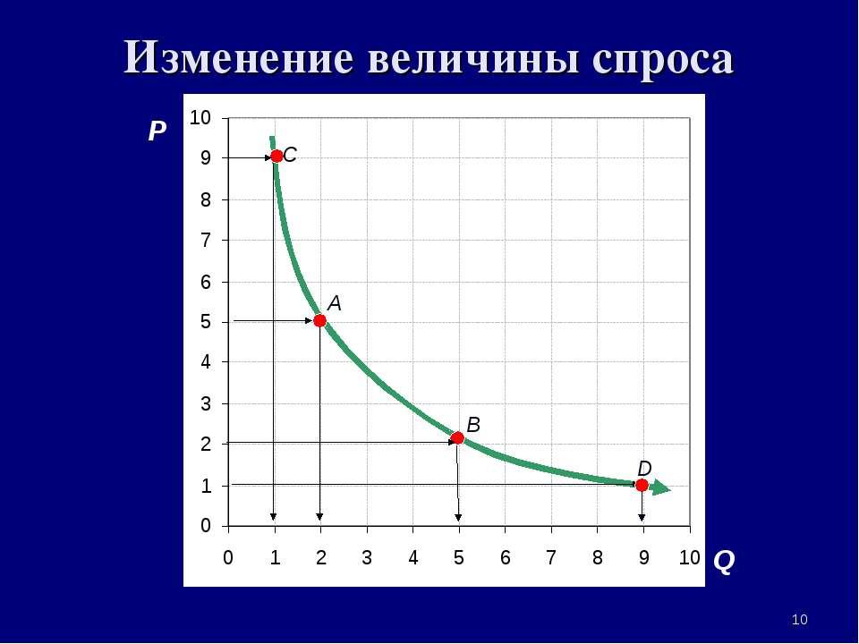 * Изменение величины спроса P Q A B D C 3. Рыночная система экономики