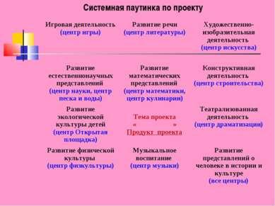 Системная паутинка по проекту Игровая деятельность (центр игры) Развитие речи...