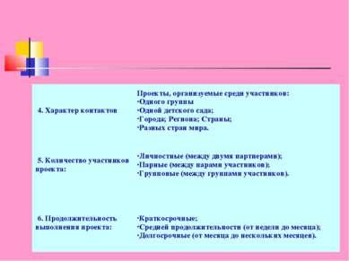 5. Количество участников проекта: Личностные (между двумя партнерами); Парны...
