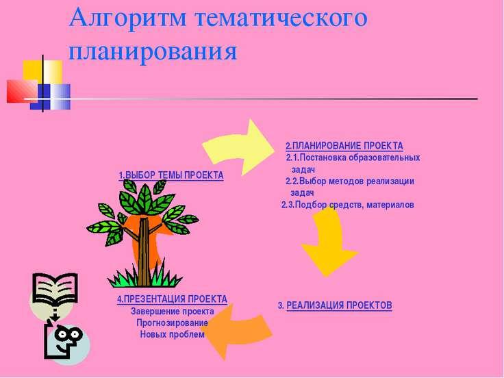 Алгоритм тематического планирования
