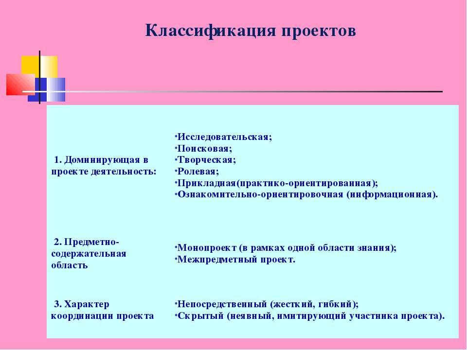 Классификация проектов 1. Доминирующая в проекте деятельность: Исследователь...