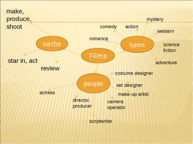 Films verbs types people make, produce, shoot star in, act review actress dir...