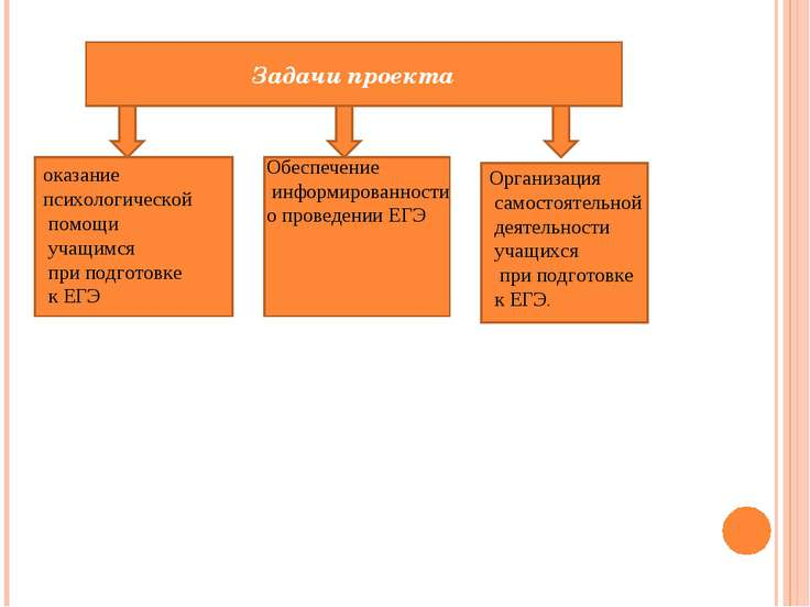 Задачи проекта оказание психологической помощи учащимся при подготовке к ЕГЭ ...