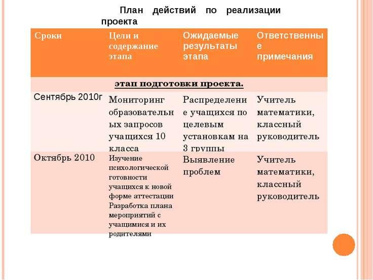 План действий по реализации проекта этап подготовки проекта Сроки Цели и соде...
