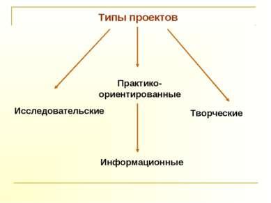 Типы проектов Исследовательские Информационные Творческие Практико-ориентиров...