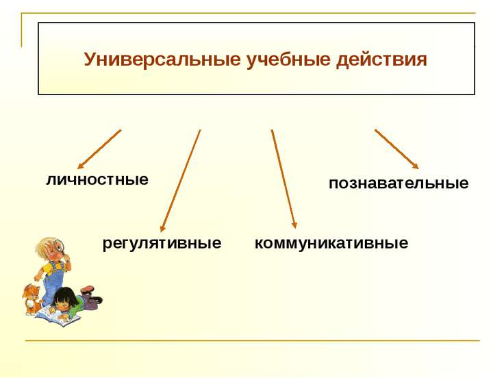 Универсальные учебные действия личностные коммуникативные познавательные регу...