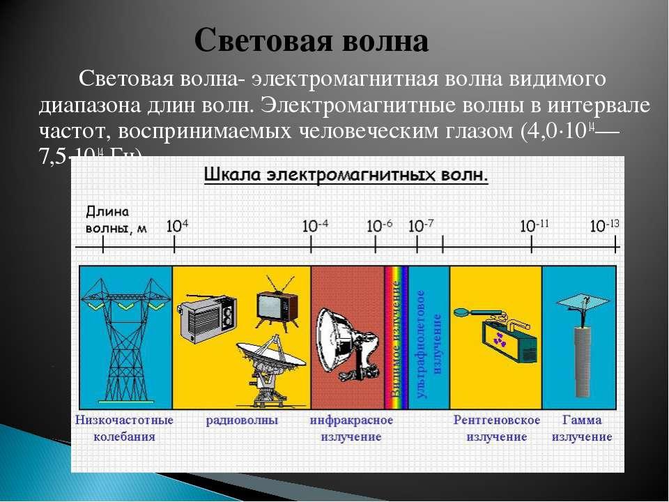 Световая волна- электромагнитная волна видимого диапазона длин волн. Электром...