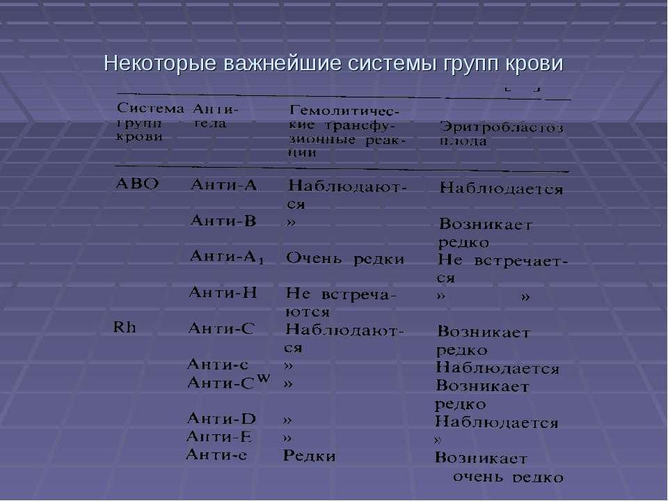 Некоторые важнейшие системы групп крови
