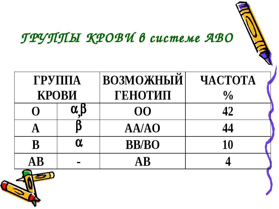 ГРУППЫ КРОВИ в системе АВО
