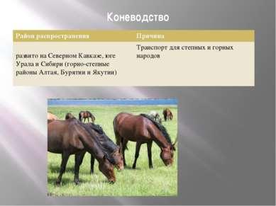 Коневодство Район распространения Причина развито на Северном Кавказе, юге Ур...