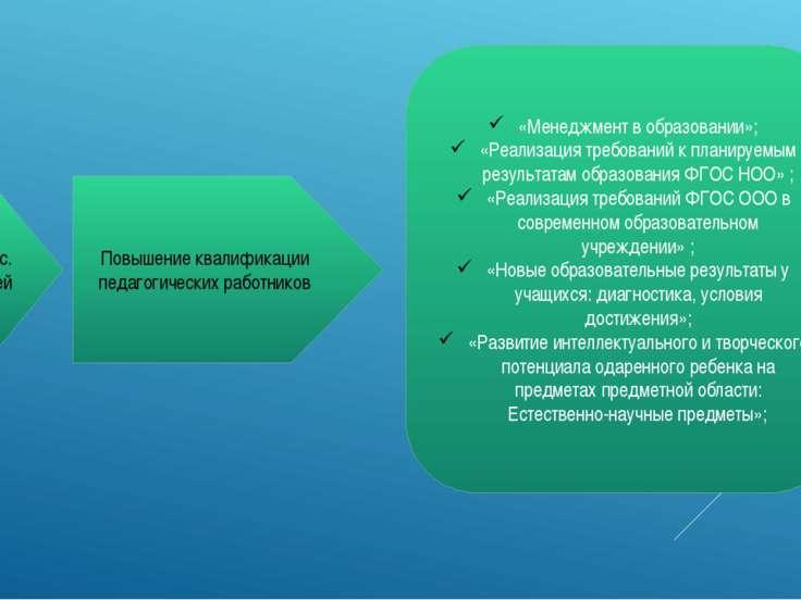 50 тыс. рублей Повышение квалификации педагогических работников «Менеджмент в...