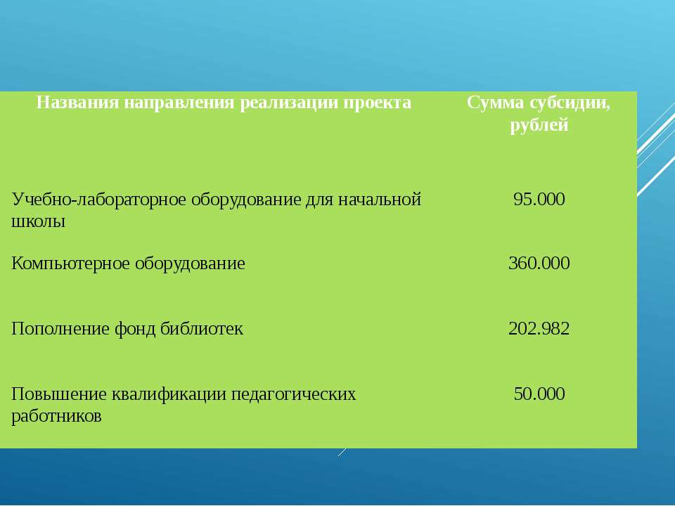 Финансирование мероприятий проекта из федерального бюджета: № Названия направ...