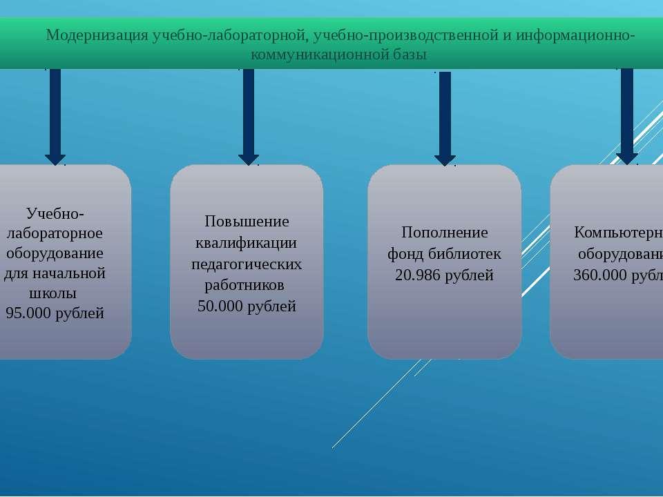 Модернизация учебно-лабораторной, учебно-производственной и информационно-ком...