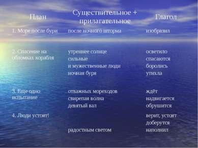 План Существительное + прилагательное Глагол 1. Море после бури после ночного...