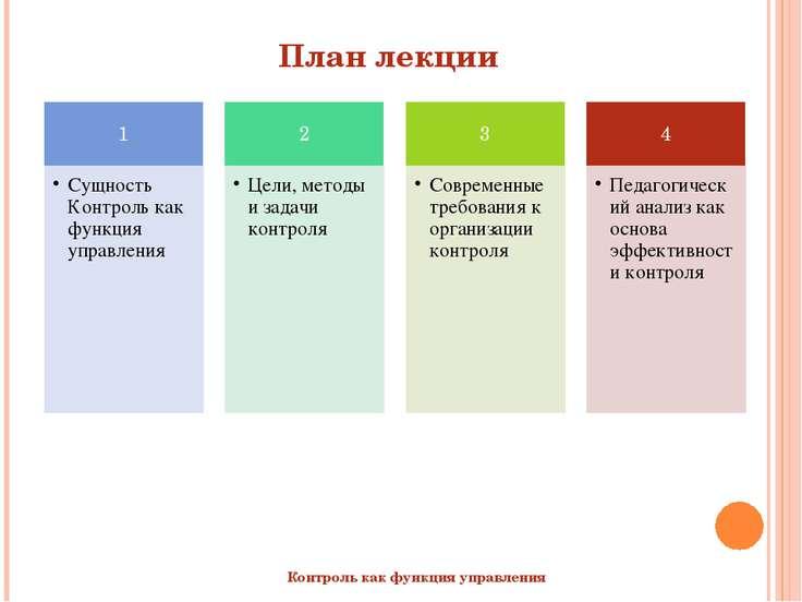 План лекции Контроль как функция управления