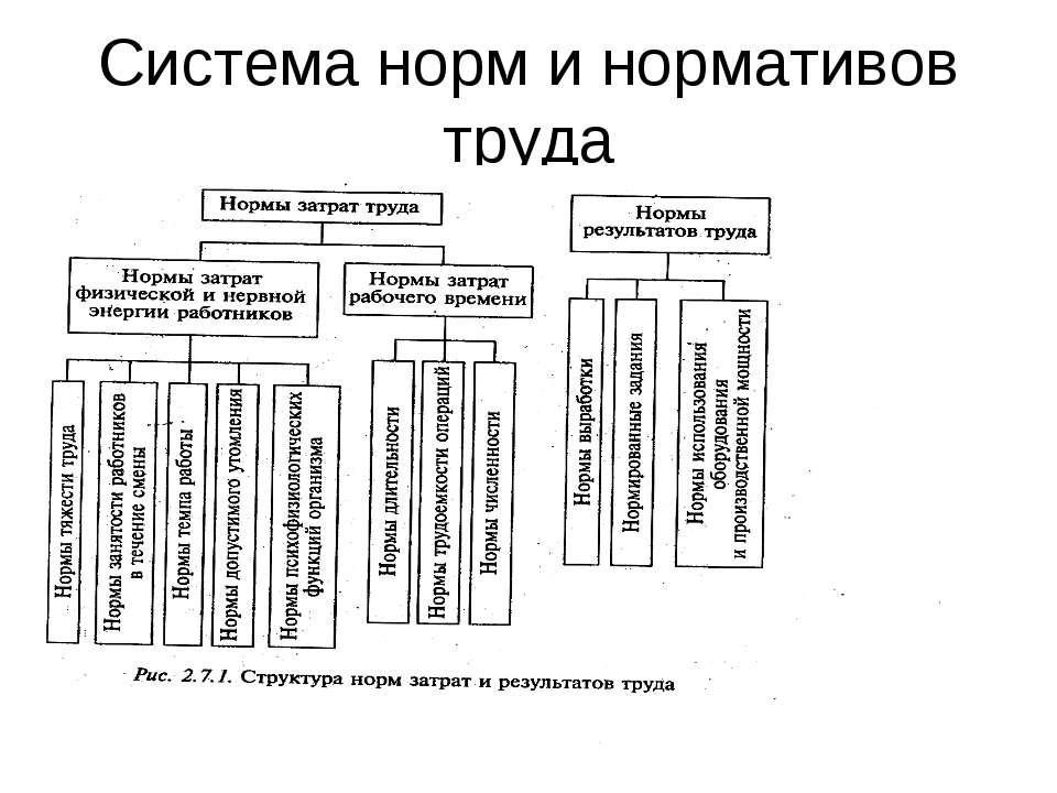 Система норм и нормативов труда