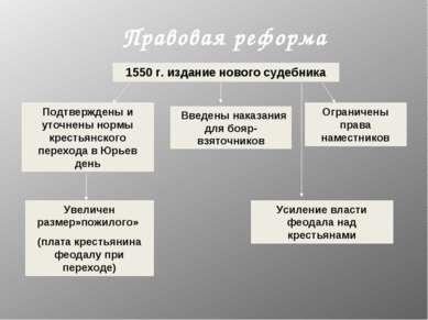 Правовая реформа 1550 г. издание нового судебника Подтверждены и уточнены нор...