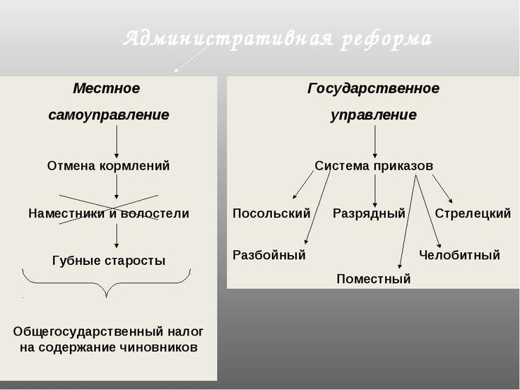 Административная реформа Местное самоуправление Отмена кормлений Наместники и...