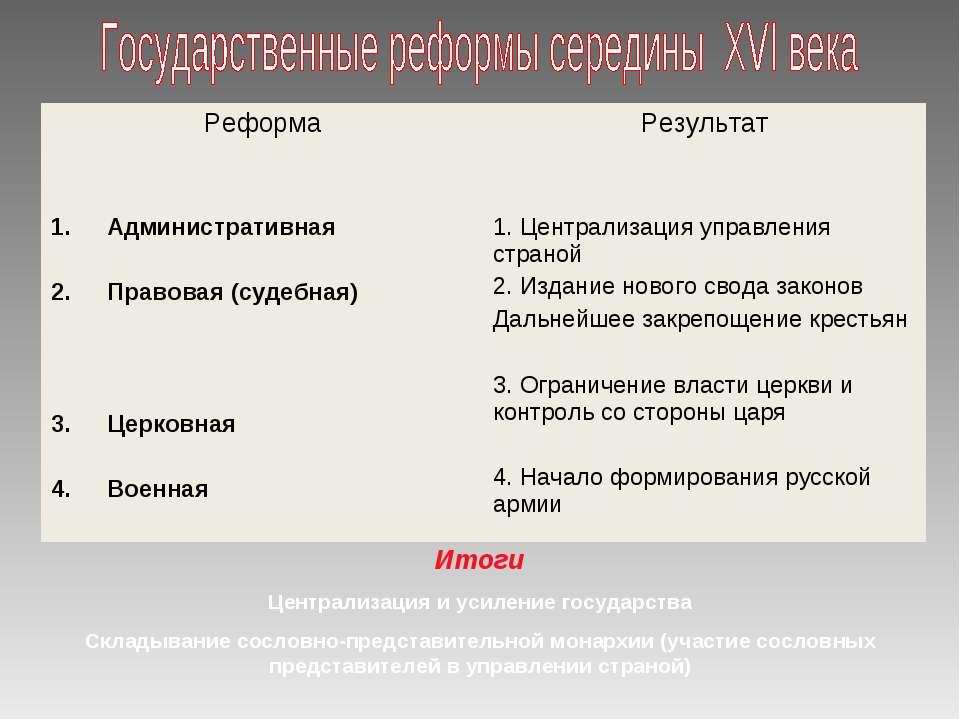 Итоги Централизация и усиление государства Складывание сословно-представитель...