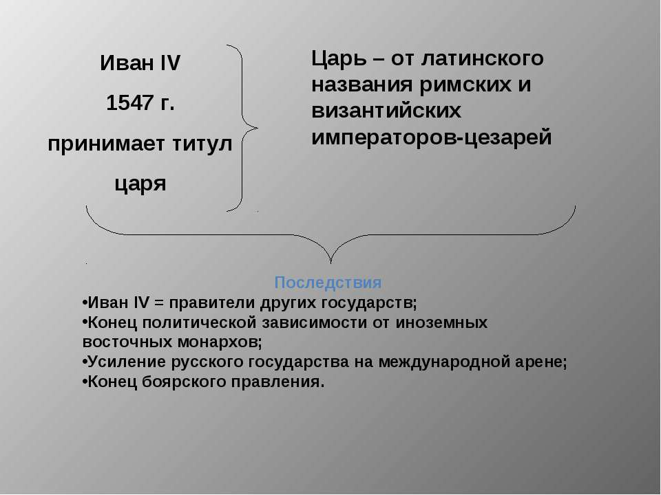 Последствия Иван IV = правители других государств; Конец политической зависим...