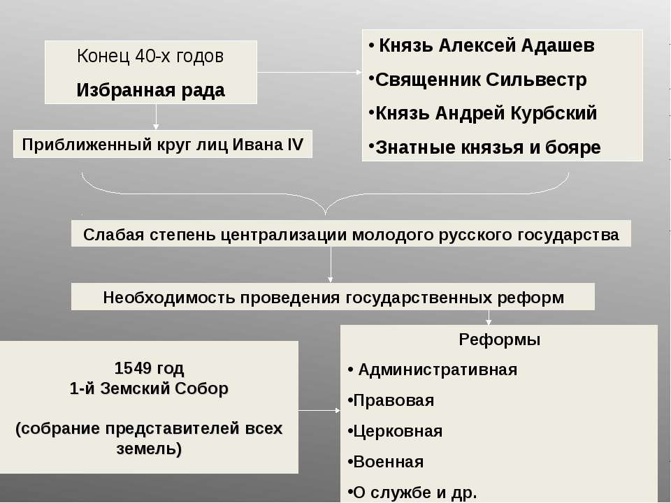 1549 год 1-й Земский Собор (собрание представителей всех земель) Конец 40-х г...