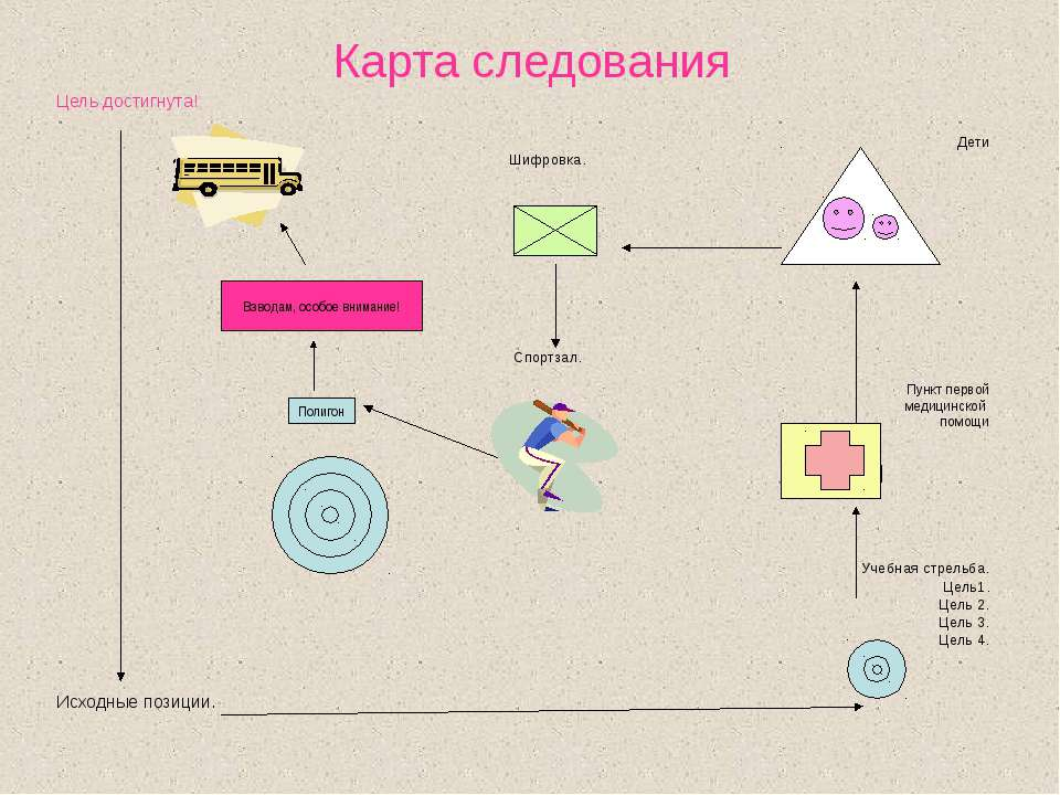 Карта следования Цель достигнута! Дети Шифровка. Спортзал. Пункт первой медиц...