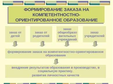 ФОРМИРОВАНИЕ ЗАКАЗА НА КОМПЕТЕНТНОСТНО-ОРИЕНТИРОВАННОЕ ОБРАЗОВАНИЕ