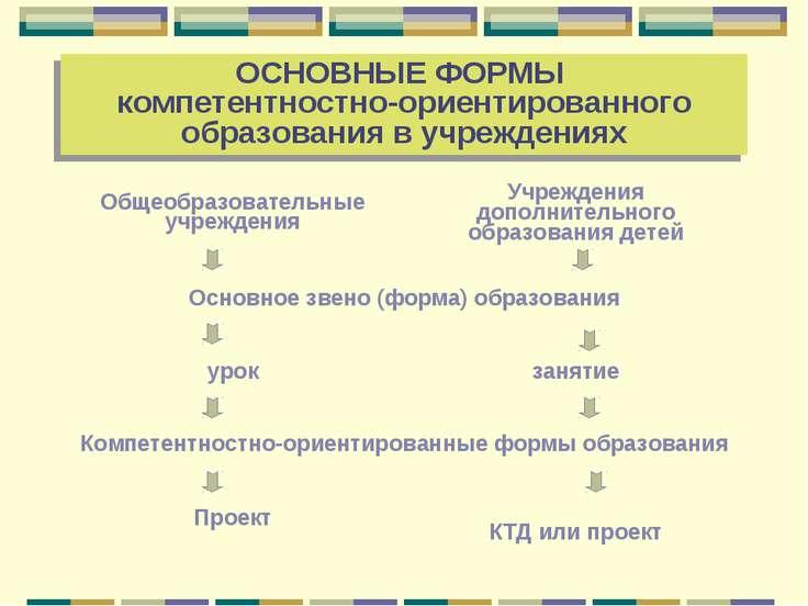 ОСНОВНЫЕ ФОРМЫ компетентностно-ориентированного образования в учреждениях