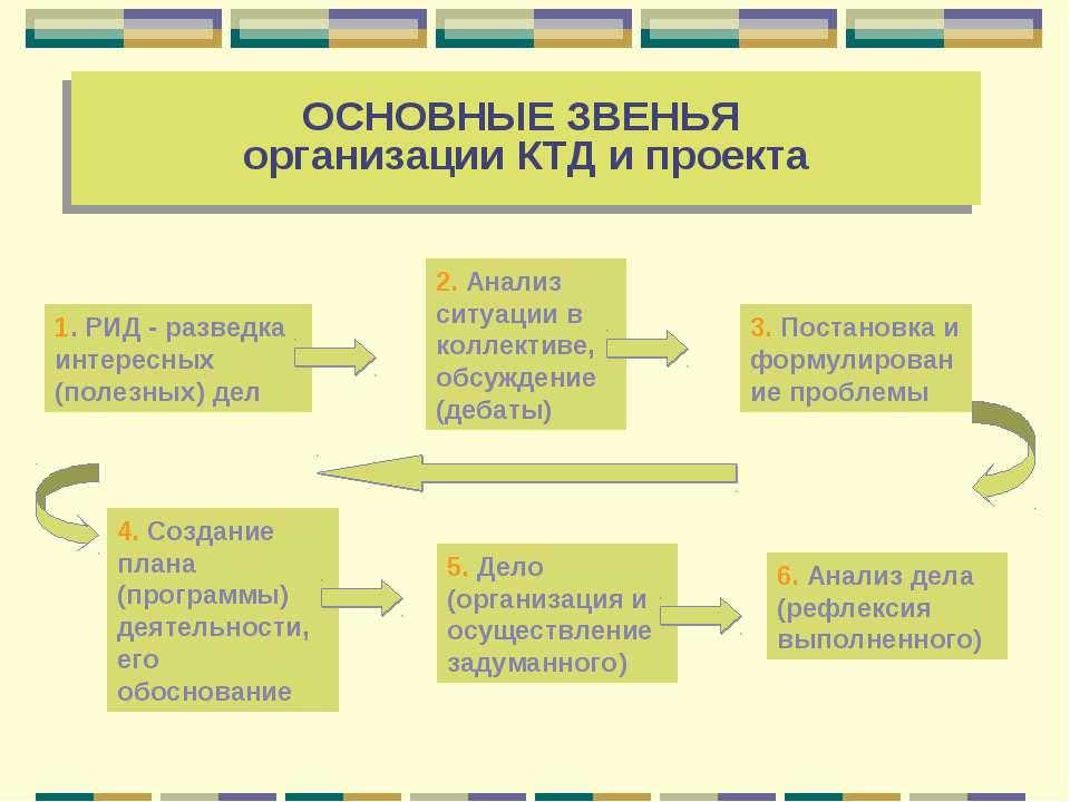 ОСНОВНЫЕ ЗВЕНЬЯ организации КТД и проекта 1. РИД - разведка интересных (полез...