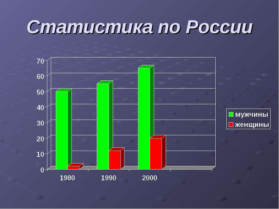 Статистика по России