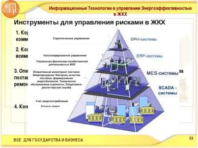 4. Контроль производства и движения ТЭР (SCADA) 3. Оперативный мониторинг пос...