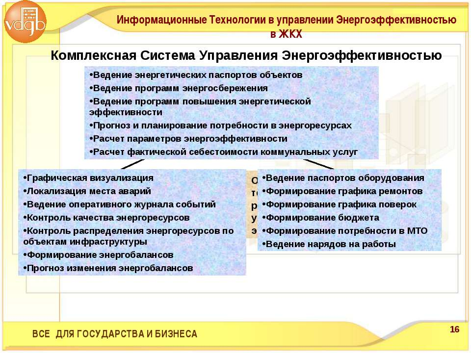 ВСЕ ДЛЯ ГОСУДАРСТВА И БИЗНЕСА Комплексная Система Управления Энергоэффективно...