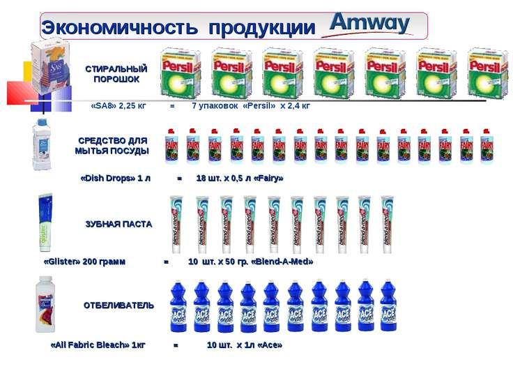 Экономичность продукции СТИРАЛЬНЫЙ ПОРОШОК «SA8» 2,25 кг = 7 упаковок «Persil...