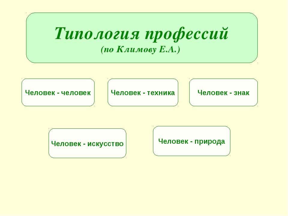 Типология профессий (по Климову Е.А.) Человек - человек Человек - техника Чел...