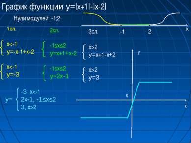 График функции у=|x+1|-|x-2| Нули модулей: -1;2 1сл. x2 у=3 -3, x2 х у 0 у=