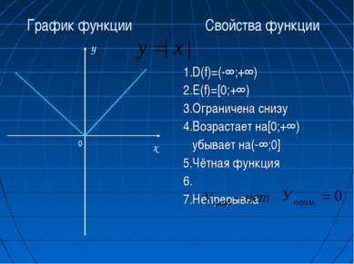 1.D(f)=(-∞;+∞) 2.E(f)=[0;+∞) 3.Ограничена снизу 4.Возрастает на[0;+∞) убывает...