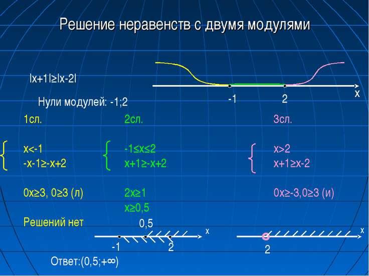 Решение неравенств с двумя модулями |x+1|≥|x-2| Нули модулей: -1;2 -1 2 х 1сл...