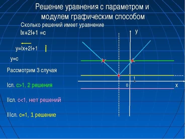 0 x 1 Решение уравнения с параметром и модулем графическим способом Рассмотри...