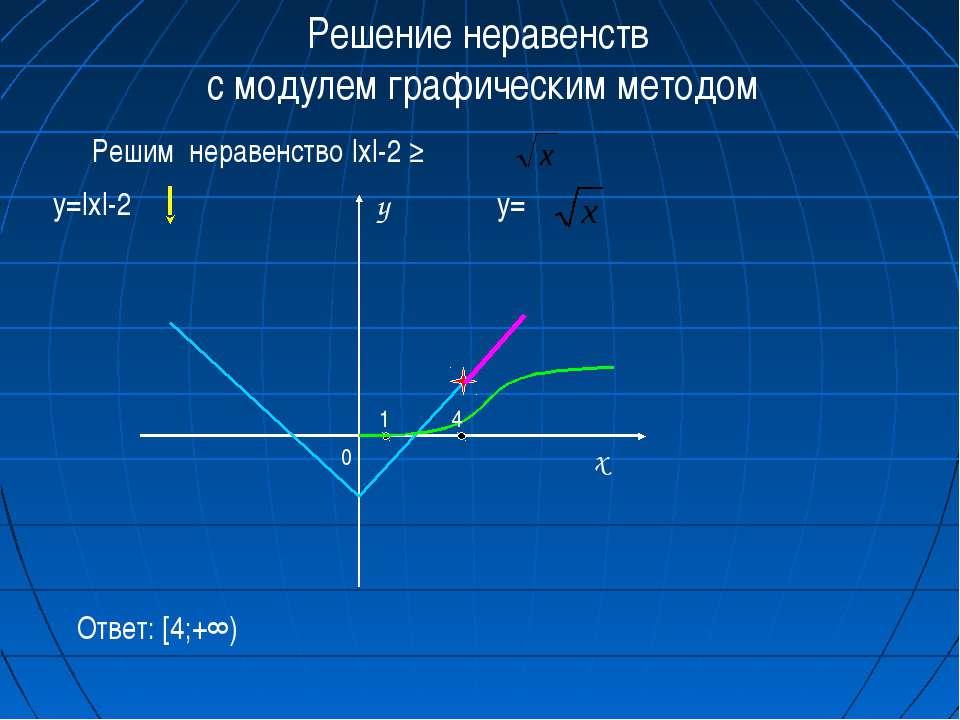 Решение неравенств с модулем графическим методом Решим неравенство |x|-2 ≥ y=...