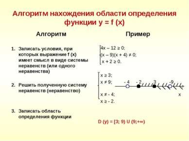 Алгоритм нахождения области определения функции y = f (x) Алгоритм Записать у...
