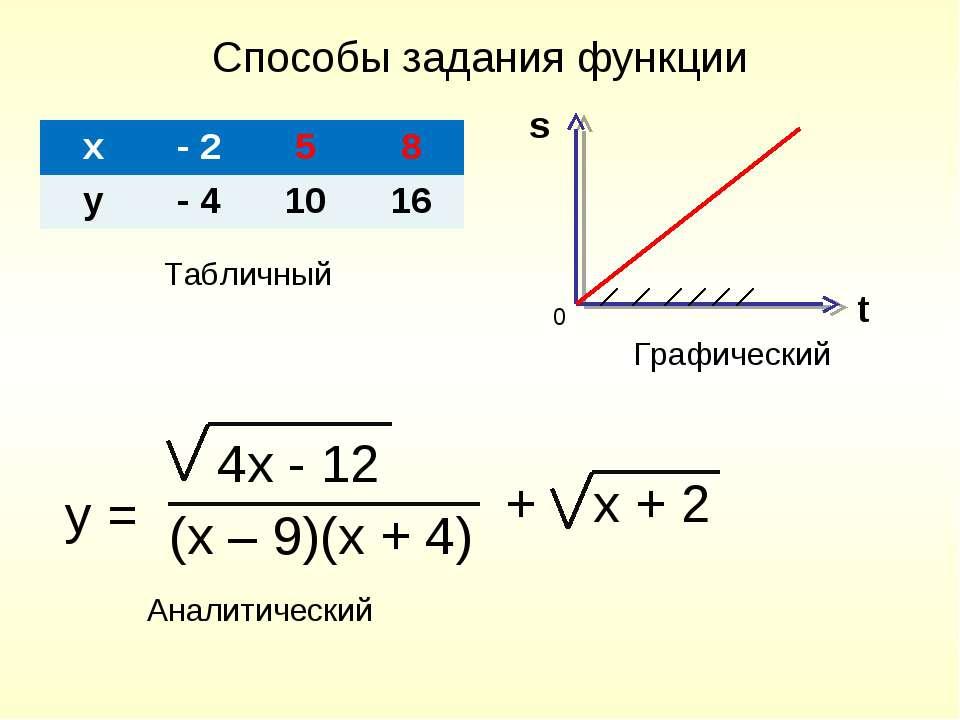 Способы задания функции s t Табличный Графический 0 y = 4x - 12 (x – 9)(x + 4...