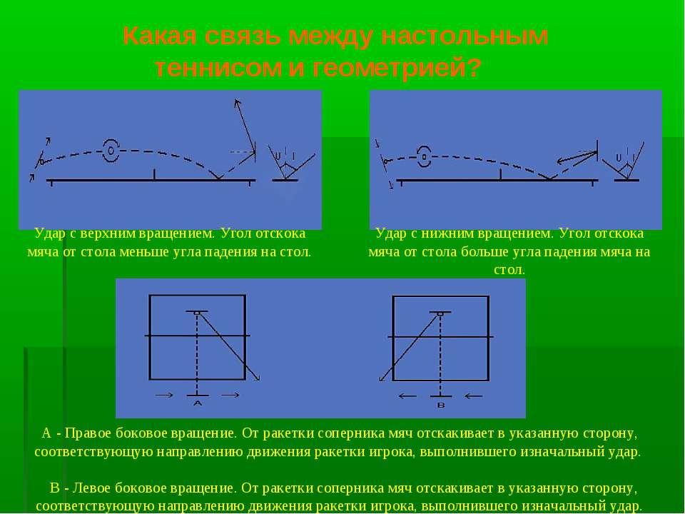 Какая связь между настольным теннисом и геометрией? А - Правое боковое вращен...