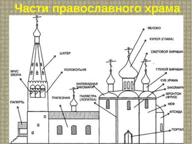 Части православного храма