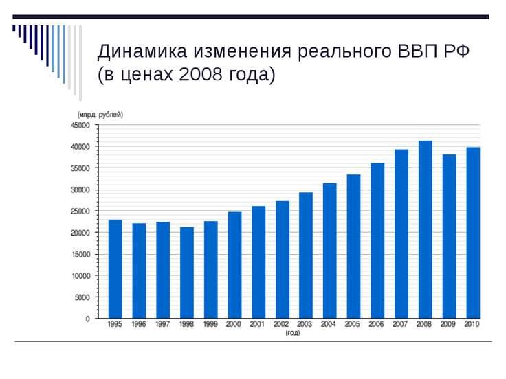 Динамика изменения реального ВВП РФ (в ценах 2008 года)