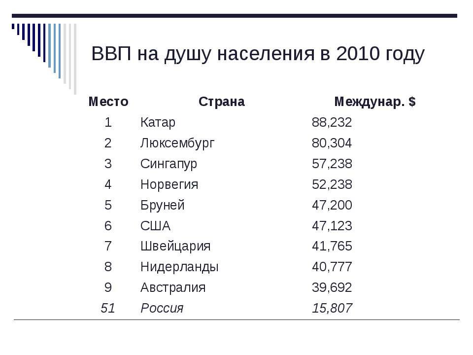 ВВП на душу населения в 2010 году