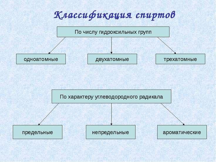 Классификация спиртов По числу гидроксильных групп одноатомные двухатомные тр...