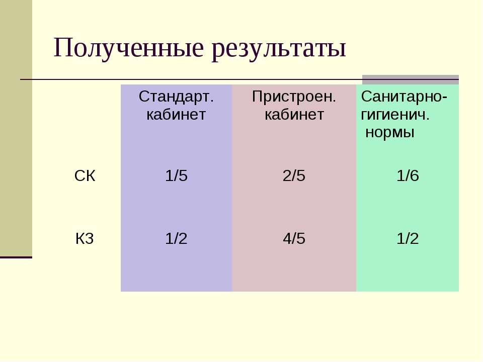Полученные результаты Стандарт. кабинет Пристроен. кабинет Санитарно-гигиенич...