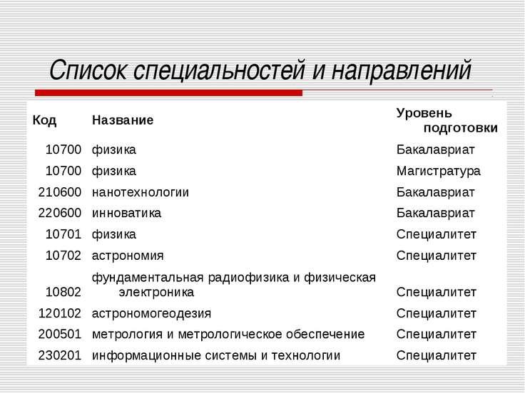 Список специальностей и направлений Код Название Уровень подготовки 10700 физ...