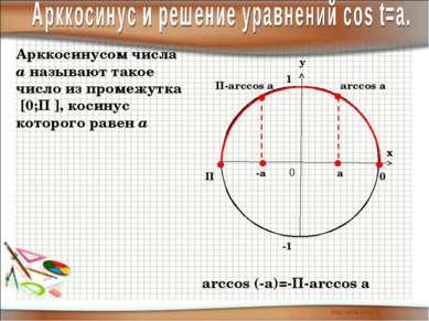 П 0 arccos а Арккосинусом числа а называют такое число из промежутка [0;П ], ...