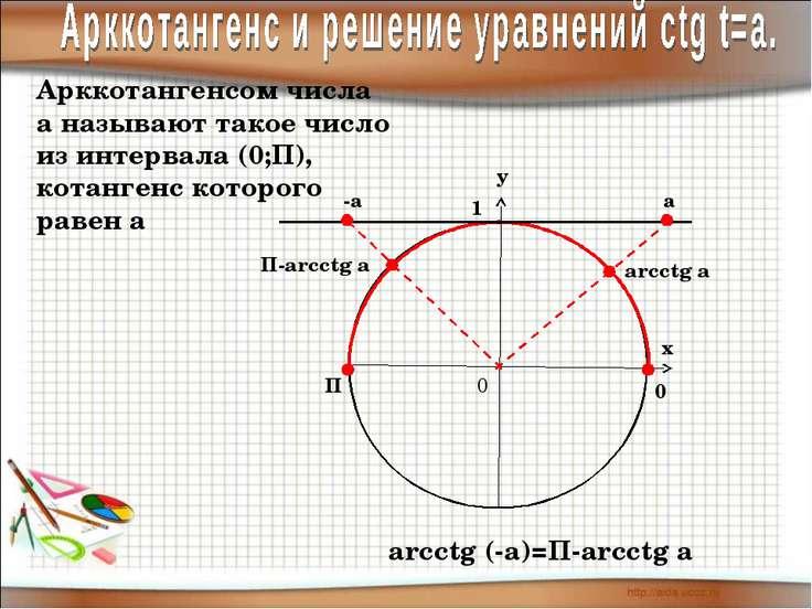 у х 0 1 П 0 Арккотангенсом числа а называют такое число из интервала (0;П), к...